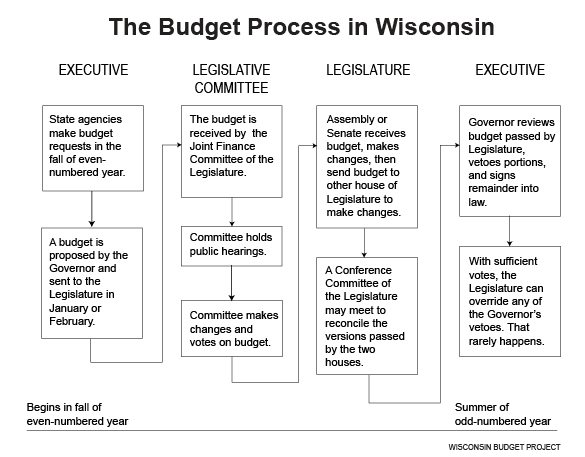Budget-process-in-Wisconsin