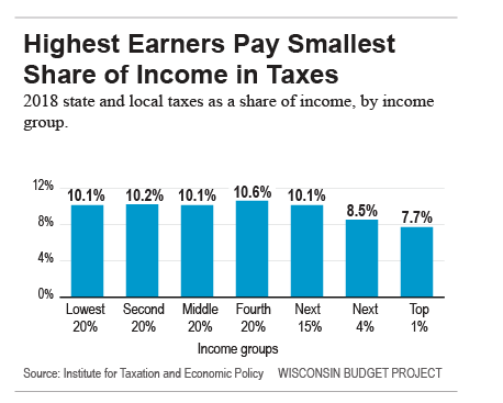 Highest-earners-pay-smallest-share