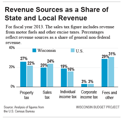 sources state local revenues