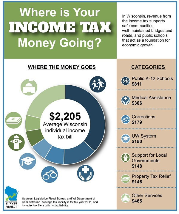 Washington State Sales Tax 2017 >> Where Is Your Income Tax Money Going? - Wisconsin Budget Project