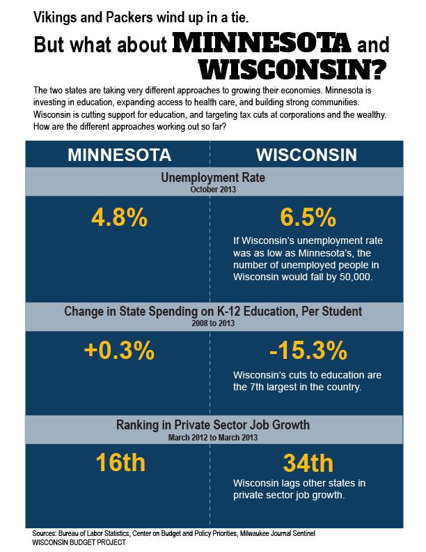 Wisconsin vs Minnesota