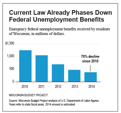 current-law-already-phases-out-benefits