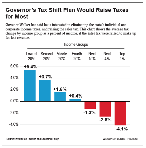 Governor's Tax Shift Plan Would Raise Taxes for Most