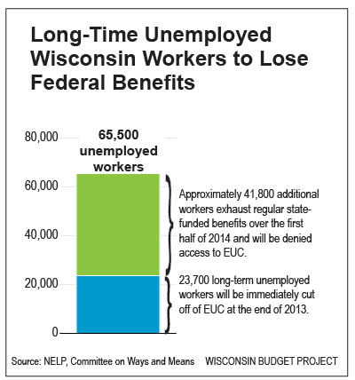 Long-time-unemployed-WI-workers-to-lose-federal-benefits