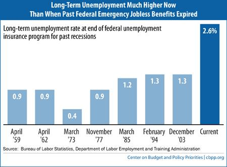 long-term unemployemnt - CBPP bar graph