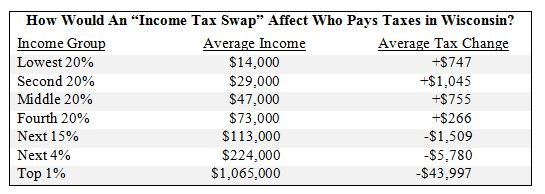 How Would an Income Tax Swap Affect Who Pays Taxes in Wisconsin?