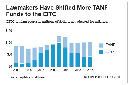 EITC-GPR-vs-TANF-amts
