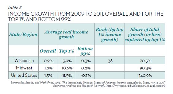 Table 5 Income growth 2009-2011