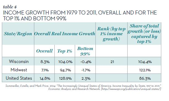 Talble 4 Income growth over time