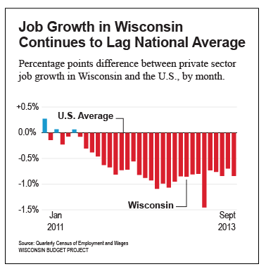 job-growth-in-WI-continues-to-lag-national-average