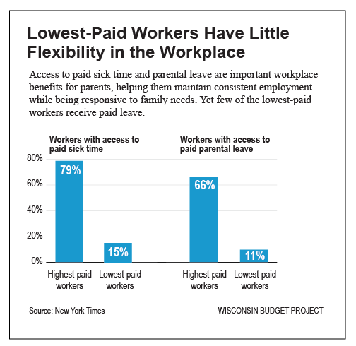 Lowest-Paid Workers Have Little Flexibility in the Workplace