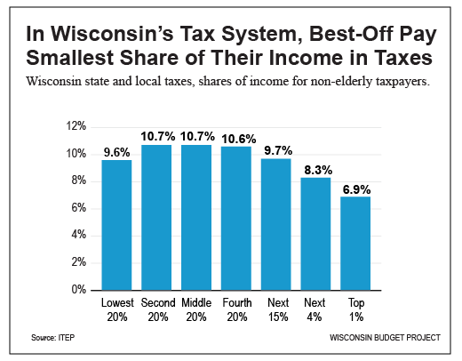Best Off Pay Smallest Share of Income in Taxes
