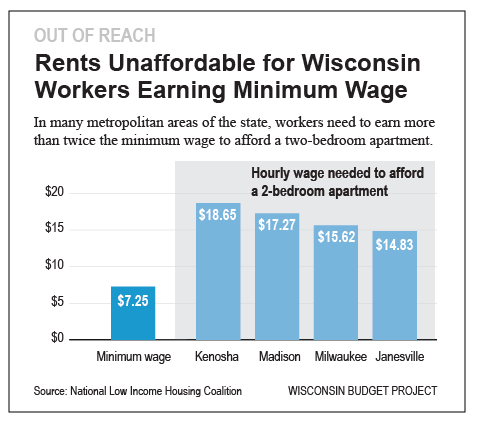 Min-wage-workers-can't-afford-apts