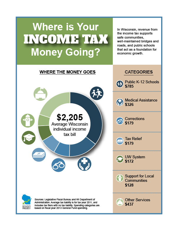 how-income-tax-money-is-spent