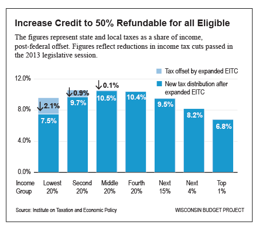 Potential improvements to EITC