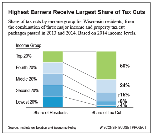 Highest-Earners-Receive-Largest-Share-of-Tax-Cuts
