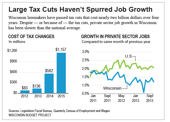 Large-Tax-Cuts-Haven't-Spurred-Job-Growth