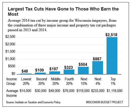 Largest-Tax-Cuts-Have-Gone-to-Those-Who-Earn-the-Most