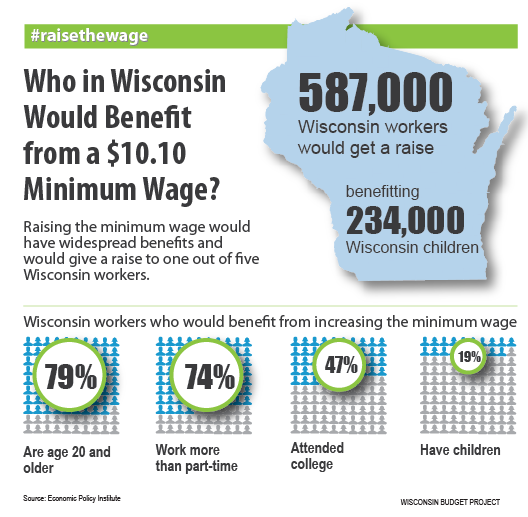 Who Would Benefit from a $10.10 Minimum Wage?