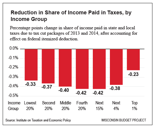 Reduction-in-Share-of-Income-Paid-in-Taxes,-by-Income-Group