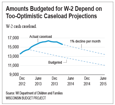 W-2-caseload-projections18