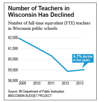 Number of Teachers in Wisconsin has Declined