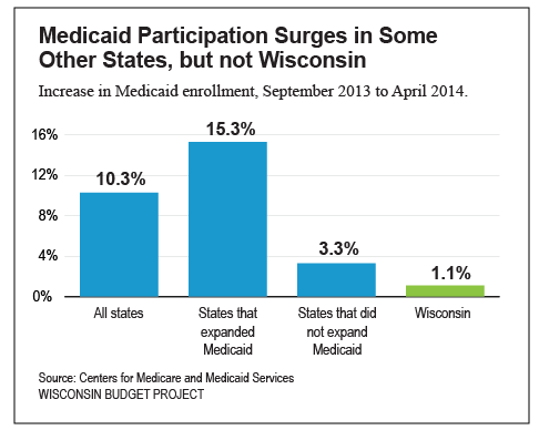 Medicaid-expansion