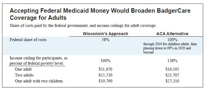 Accepting Federal Medicaid Money Would Broaden BadgerCare