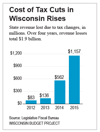 Cost of Tax Cuts in Wisconsin Rises