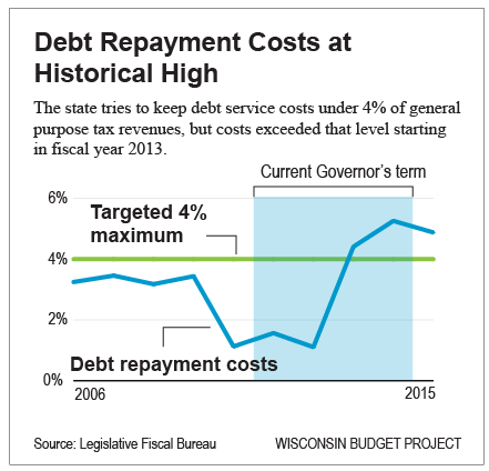 Debt Repayment Costs at Historical High
