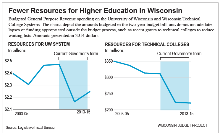 Fewer-resources-for-higher-education