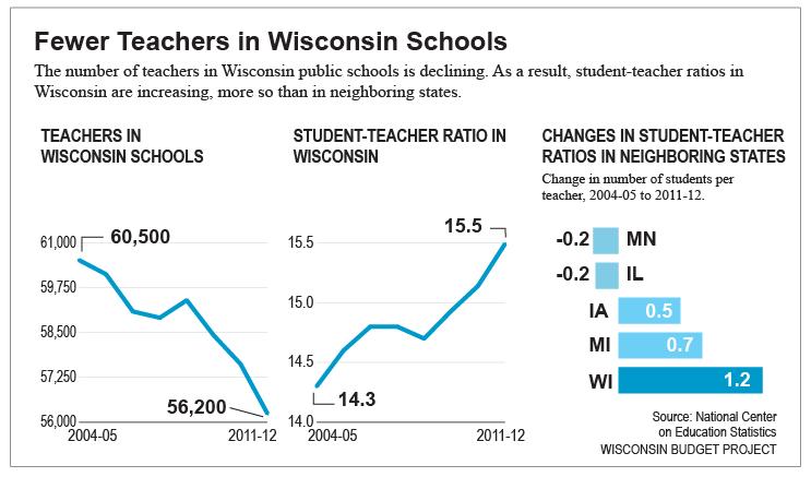 Fewer-teachers-in-WI-schools