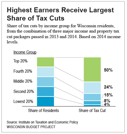 Highest Earners Receive Largest Share of Tax Cuts