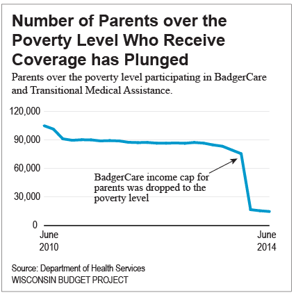 Number of Parents over the Poverty Level Who Receive BadgerCare has Plunged