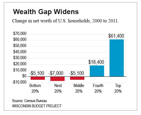 Wealth gap growing