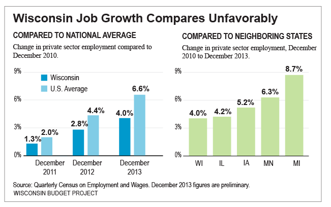 Wisconsin Job Growth Compares Unfavorably