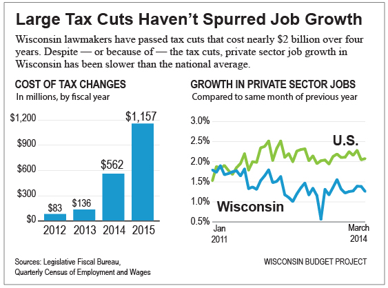 Cutting taxes hasn't improved job growth