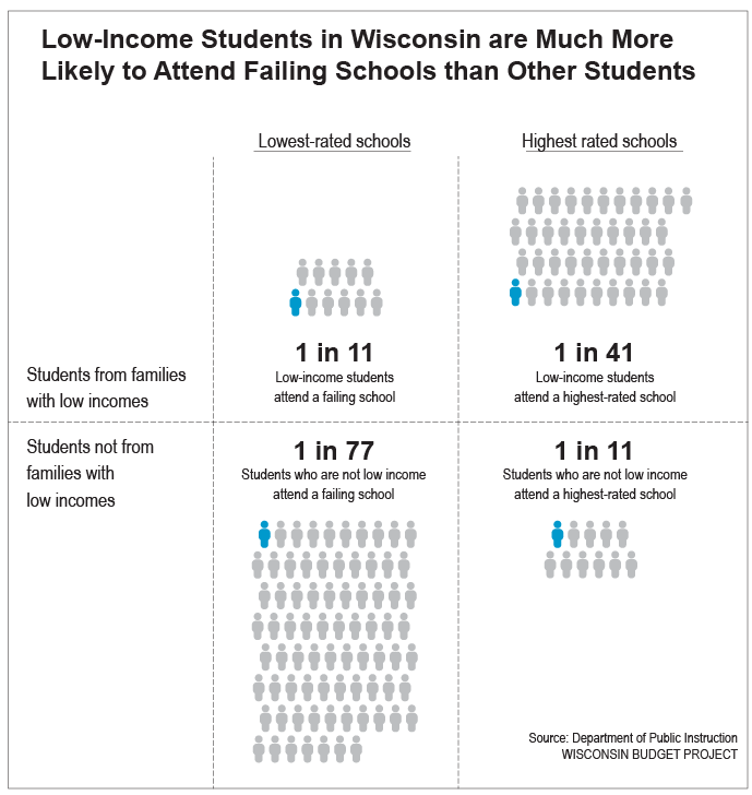 low-income-students-in-schools