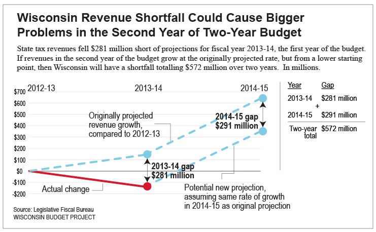 revenue-shortfall