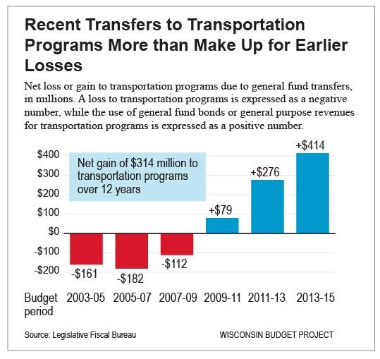 Transfers-to-transportation-fund