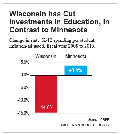 Wisconsin-has-cut-investments-in-education,-in-contrast-to-MN