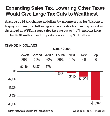 Effects of expanding sales tax, in dollars