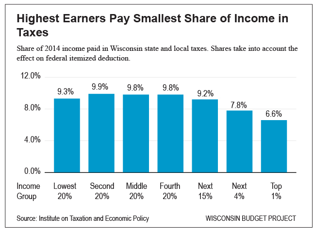 Highest earners pay smallest share of income in taxes