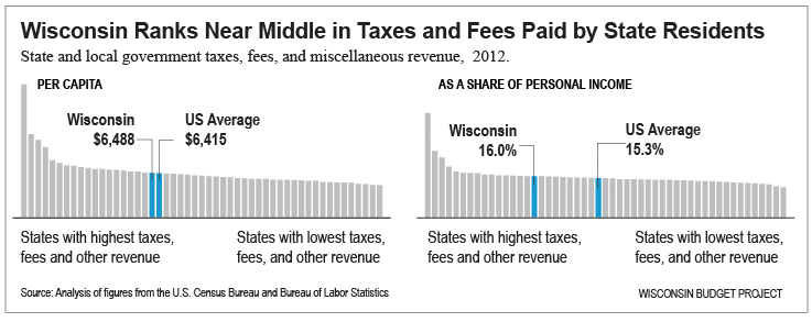 Wisconsin ranks near the middle in taxes and fees paid by state residents