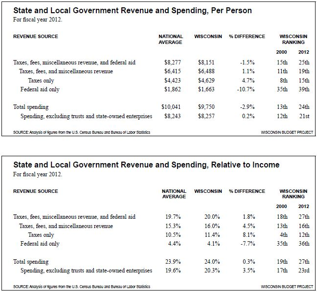 State and local government revenues and spending