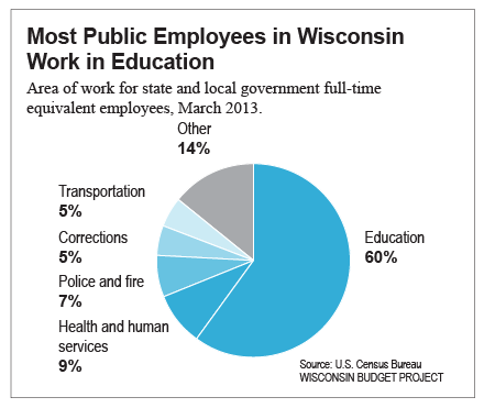 Most-public-employees-in-WI-work-in-education
