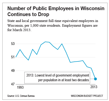 Number-of-Public-Employees-in-Wisconsin-Continues-to-Drop