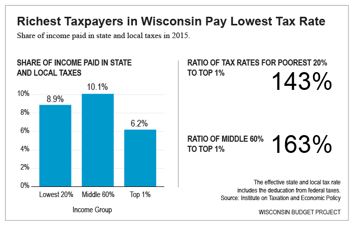 Richest taxpayers in WI pay lowest tax rate