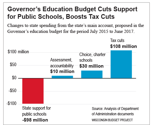 Governor's-2015-17-education-budget