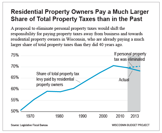 Personal-property-tax